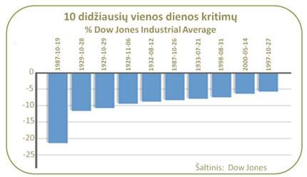 Akcijų kainų burbulas: didžiausi dienos kritimai