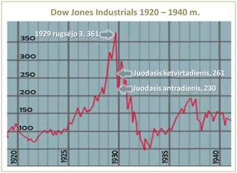 JAV akcijų burbulas 1929 m.