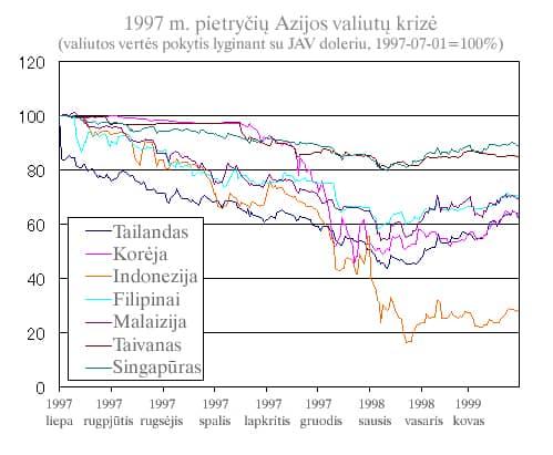 1997 m. pietryčių Azijos valiutų krizė