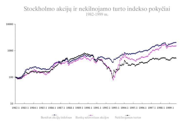 1991 m. Švedijos nekilnojamo turto ir akcijų burbulas
