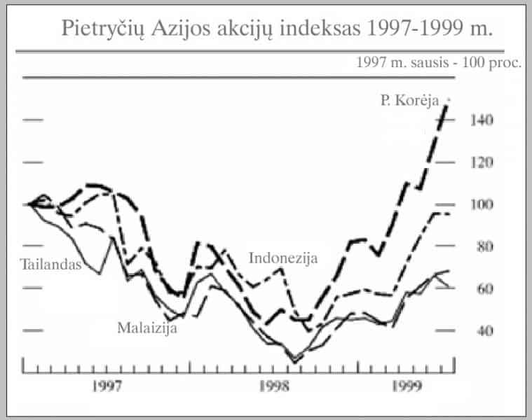 1997 m. pietryčių azijos akcijų kainų burbulas