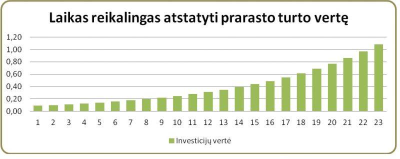 Akcijų vertės nustatymas ir jo svarba investicijų pelningumui