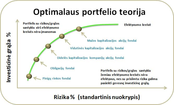 Optimalaus investicinio portfelio teorija