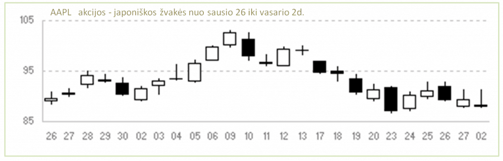 Techninė analizė, akcijų grafikas japoniškos žvakės