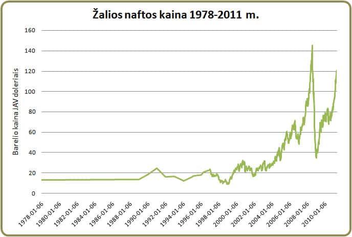 2007 m. žalios naftos kainų burbulas