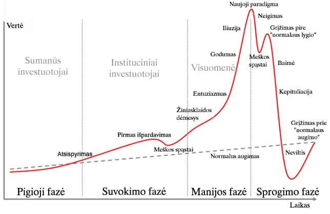 Finansinis burbulas: formavimosi etapai
