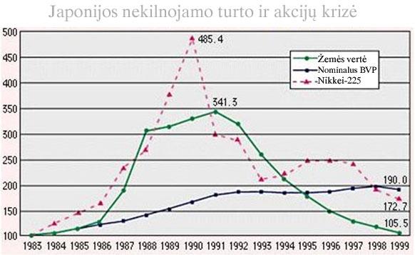 Japonijos akcijų ir nekilnojamo turto burbulas (prarastasis dešimtmetis)