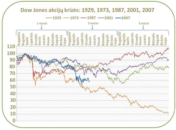 JAV akcijų burbulų palyginimas Dow jones industrial average (DJIA)