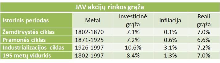 jav-akciju-rinkos-pajamingumo-vidurkis