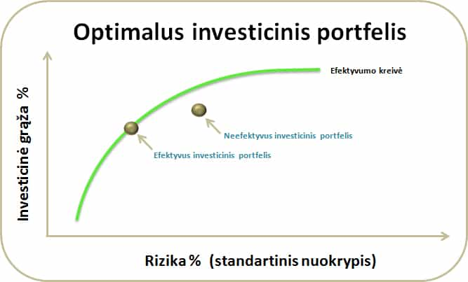Optimalus investicinis portfelis