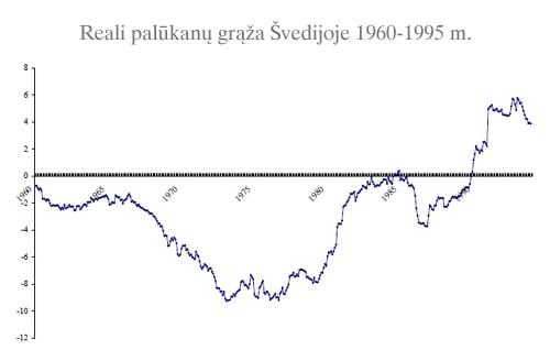 1991 nekilnojamo turto burbulas švedijoje: reali palūkanų grąža buvo neigiama