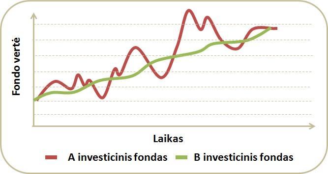 skirtingos-rizikos-fondai
