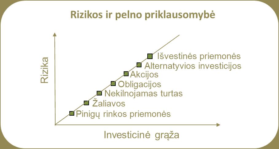 Investavimo pradžiamoklis: rizikos ir pelno priklausomybė