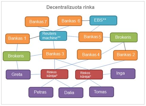 Valiutų birža - elektroninė prekybos sistema