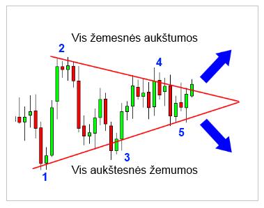 Forex figūros: trikampiai