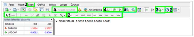 MetaTrader 4 prekybos platforma- įrankių juosta