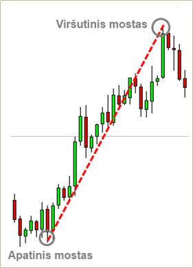 Fibonači indikatorius: mostai