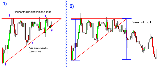 Forex figūros: kylantis trikampis