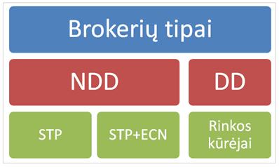 Forex brokeriai