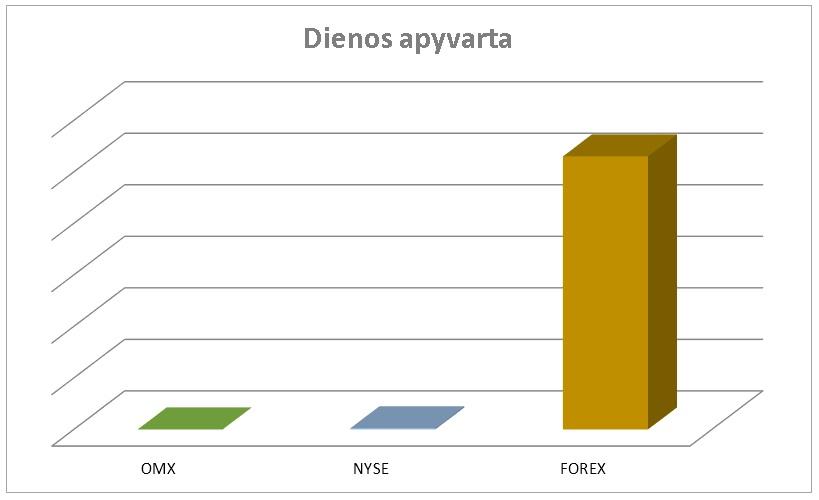 Forex pradžiamoklsis: Forex rinkos dydis