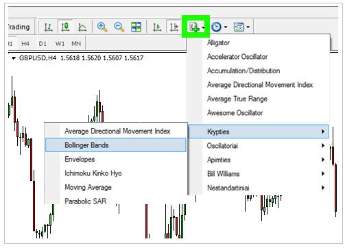 MetaTrader4 prekybos platforma - indikatoriai