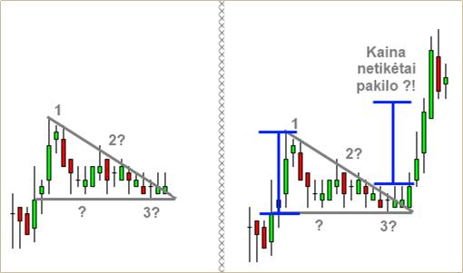 Forex figūros: krentantis trikampis