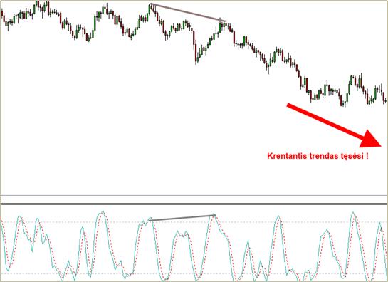Divergencija ir krentantis trendas