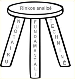 Forex nuotaikų, fundamentali ir techninė analizė