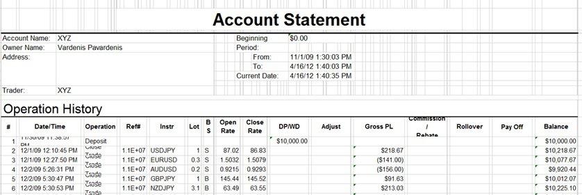 Forex saskaitų valdymas: sąskaitos išrašas