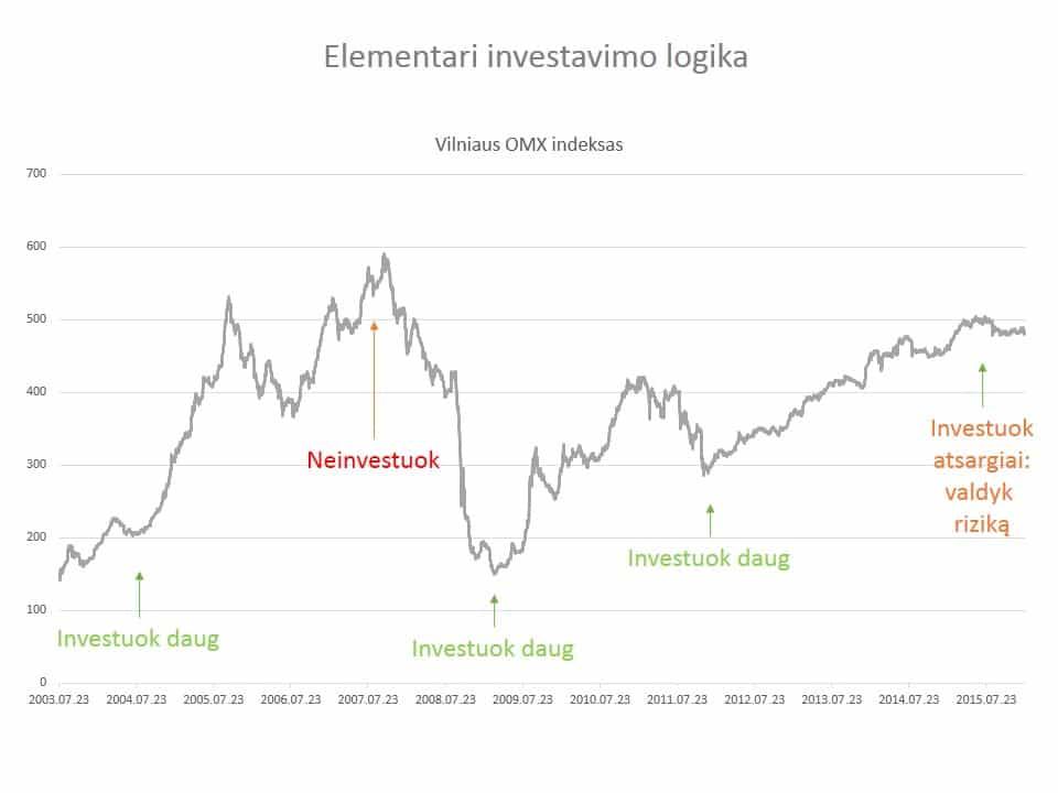 II pakopos pensijų fondai - logiška investavimo startegija