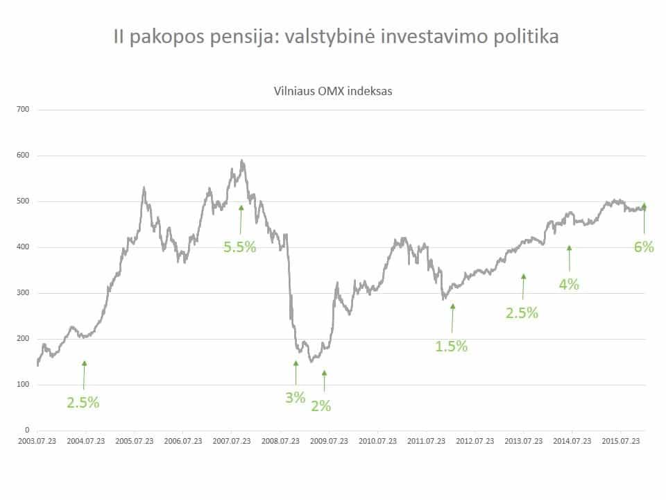 II pakopos pensijų fondai - valstybės investavimo startegija