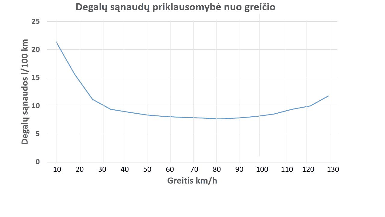 Degalų taupymas - kuro sąnaudų priklausomybė nuo greičio