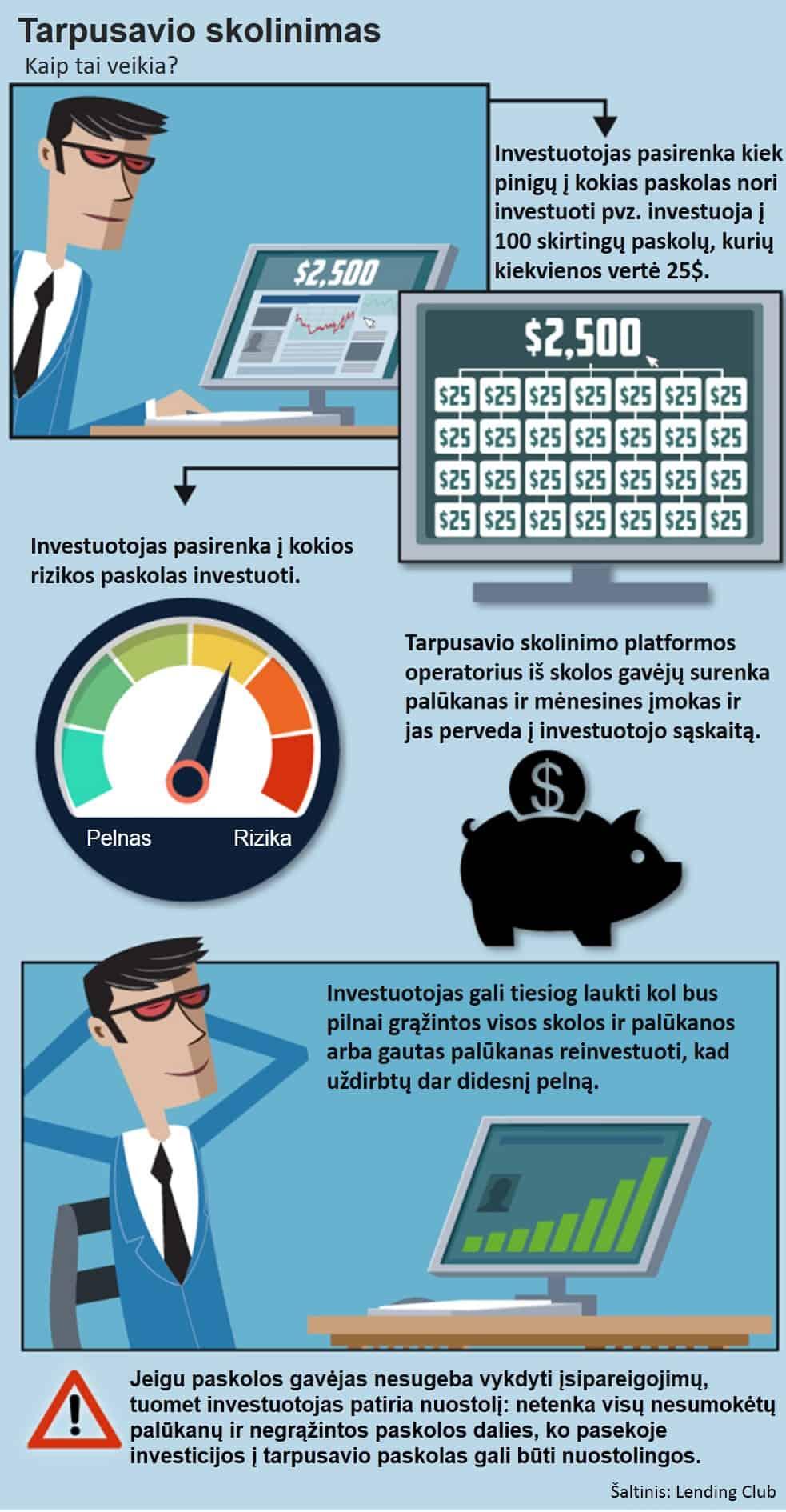 P2P trapusavio skolinimas: investavimo procesas
