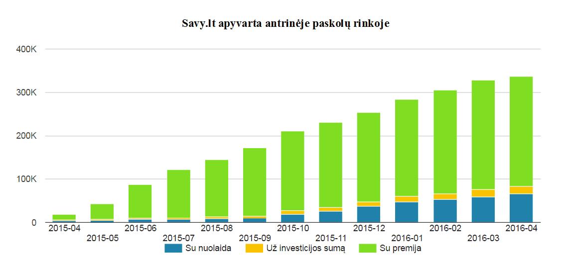 P2P tarpusavio skolinimas: Savy.lt apyvarta antrinje paksolų rinkoje