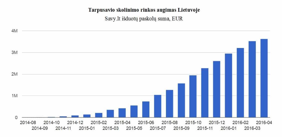 P2P / tarpusavio skolinimas: rinkos augimas Lietuvoje