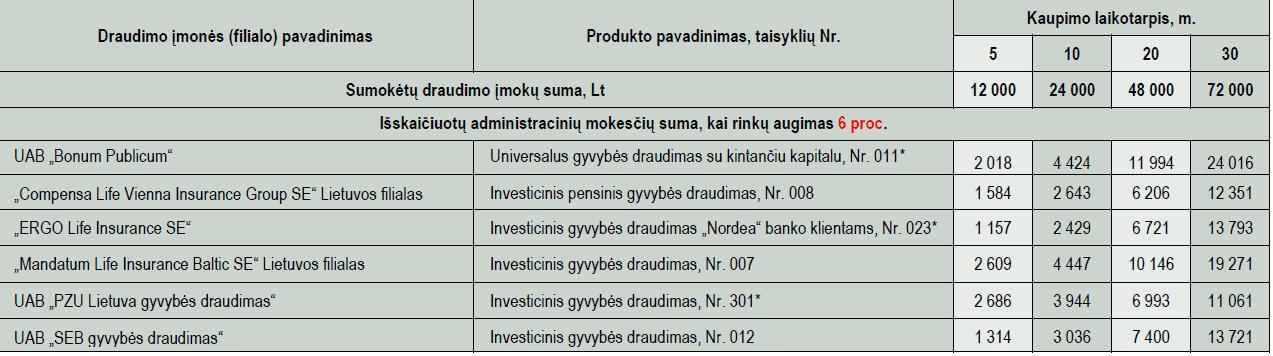 Gyvybės draudimo mokesčiai: administravimo mokesčiai  esant 6 proc. rinkų augimui