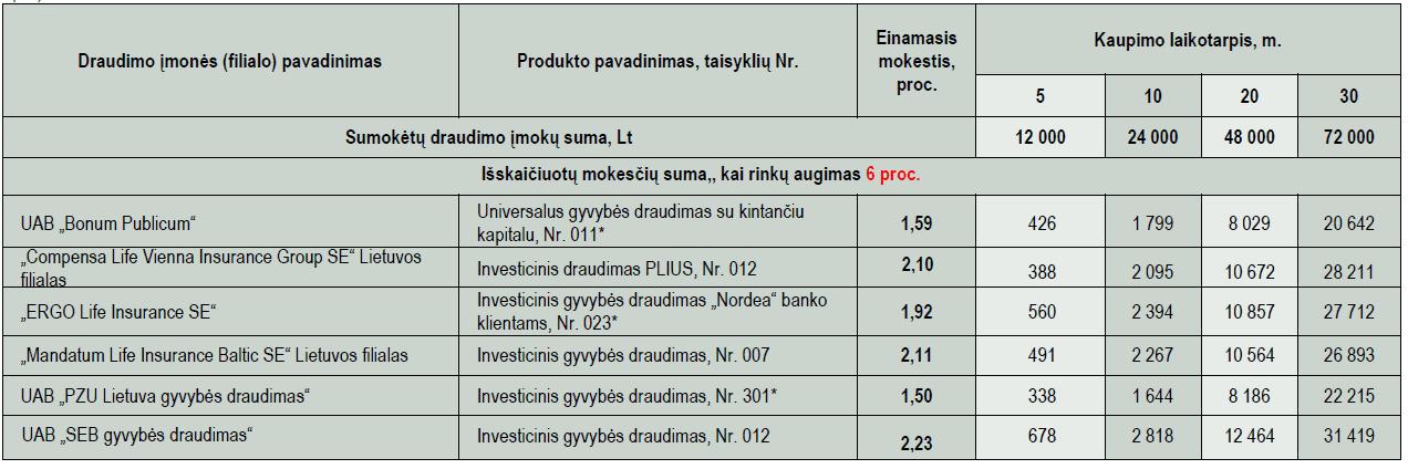 Gyvybės draudimo mokesčiai: turtoi valdymo  esant 6 proc. rinkų augimui