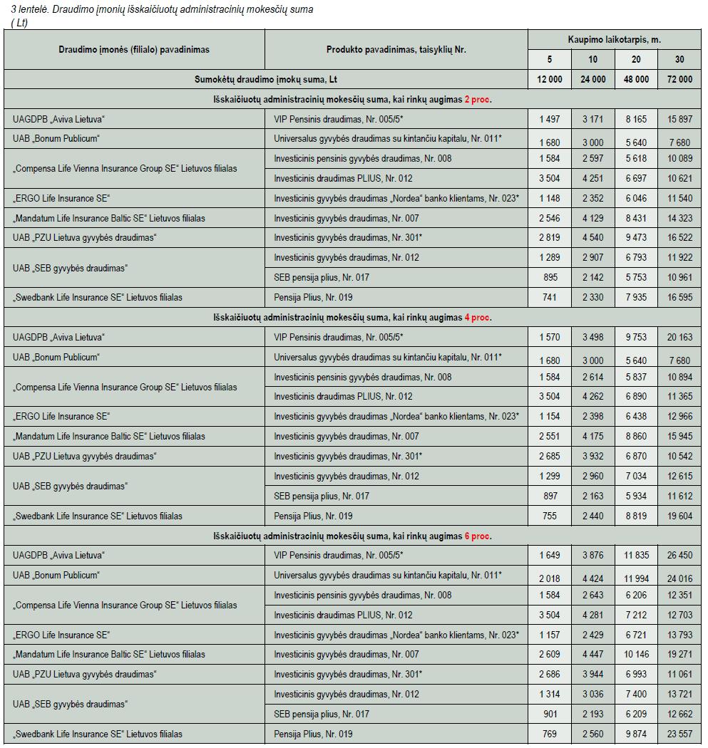 Gyvybės draudimo mokesčiai: administravimo mokesčiai