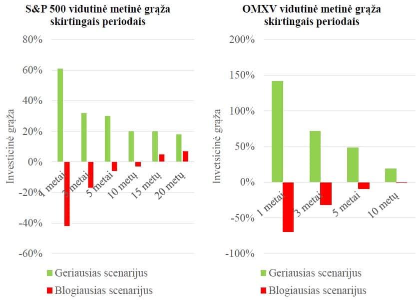 Investavimo horizontas - investicinės rizikos valdymo priemonė