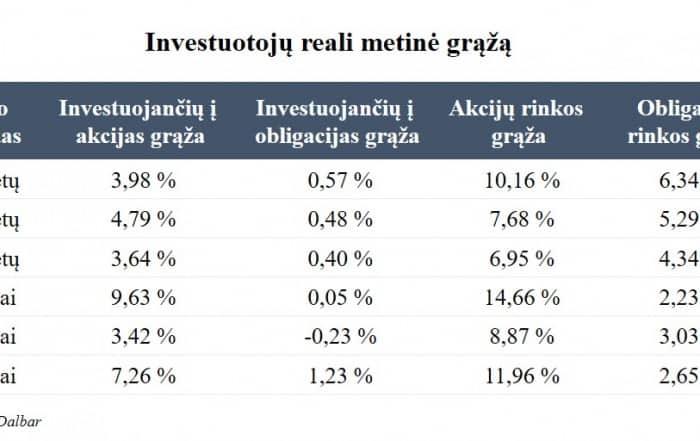 Reali investuotojų grąža