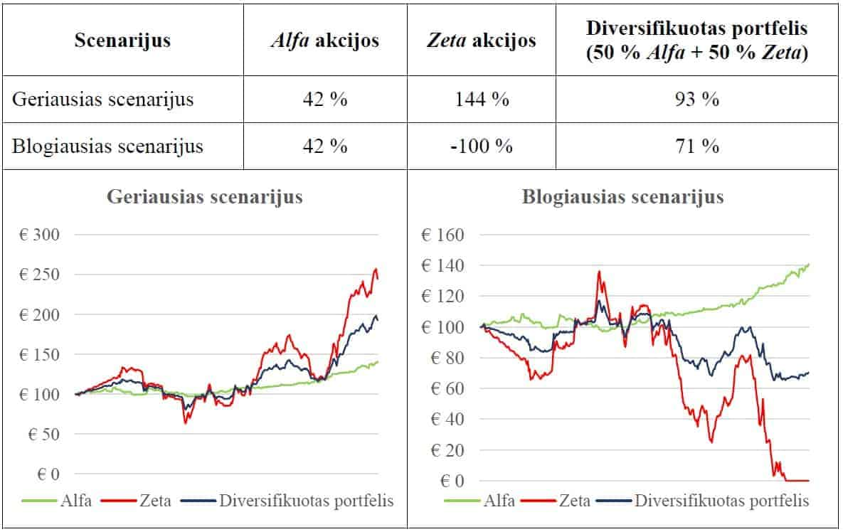 2 2 scenarijų analizės akcijų pasirinkimo sandoriai