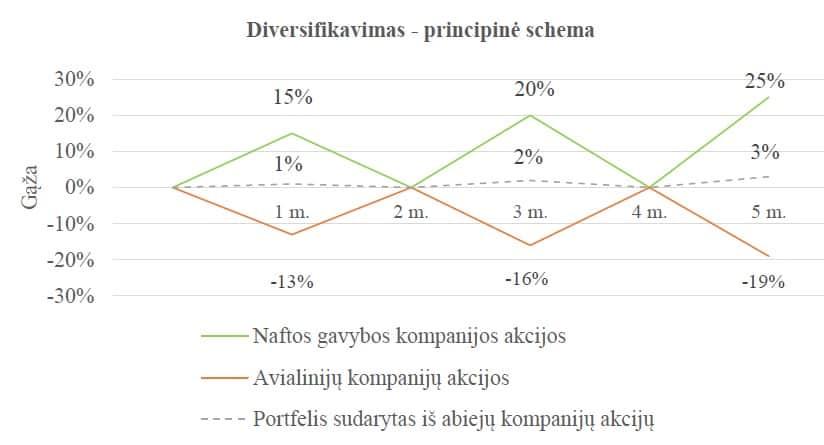 Diversifikavimas - investicinės rizikos valdymo priemonė