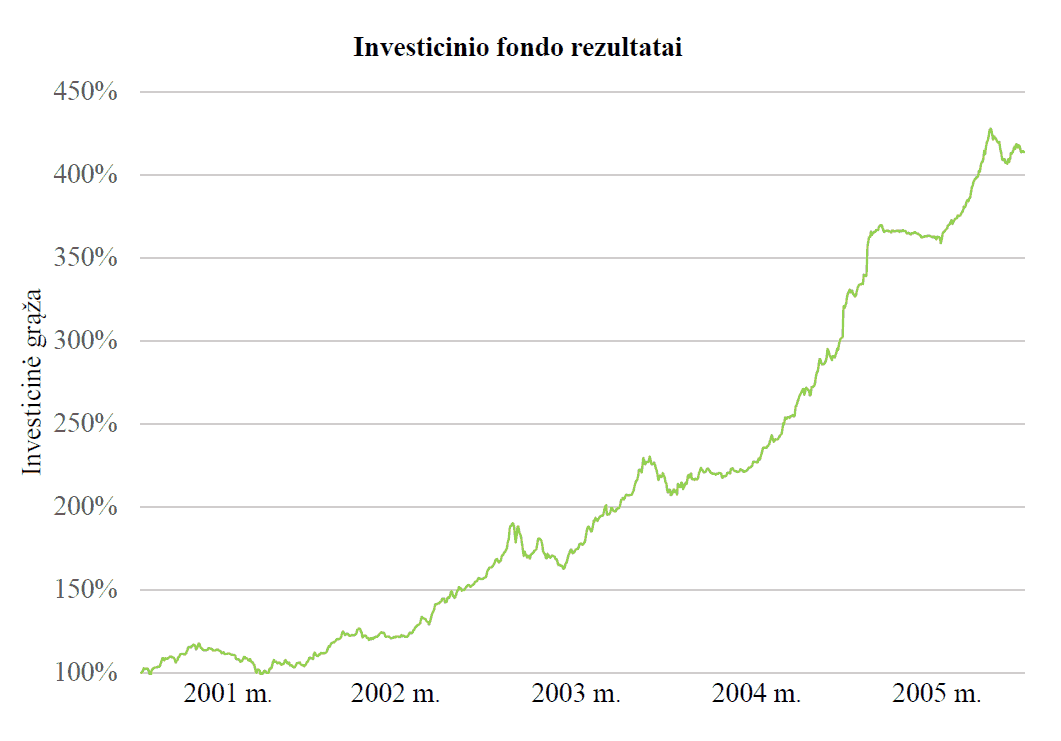 Investicijų konsultantas, patarė investuoti į fondą, kurio vertė kilo po 20-30 proc. per metus