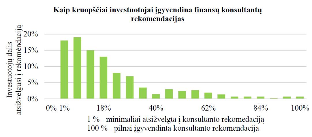 Investuotojai,, retai įgyvendina tą, ką jiems pataria investicijų konsultantas