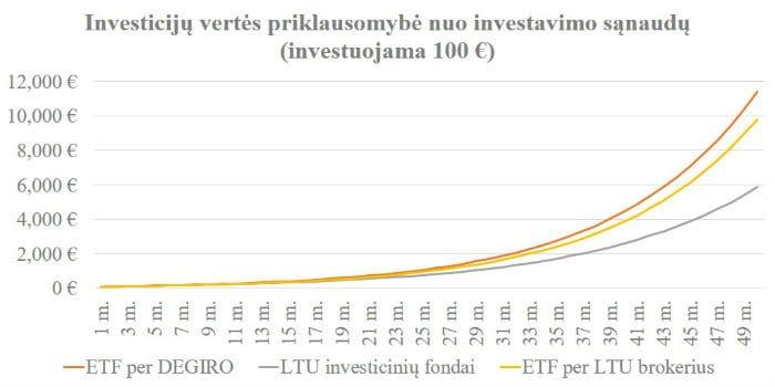 DEGIRO nemokami ETF fondai - vertės priklausomybė nuo snaudų 100 EUR