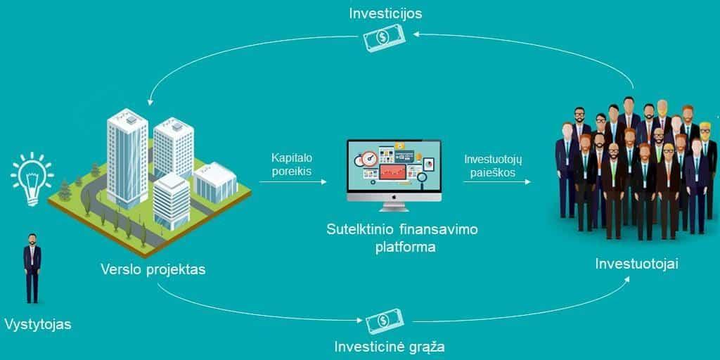 Sutelktinis finansavimas į nekilnojamą turtą: principinė schema