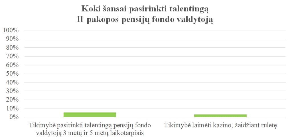 pensijų plano akcijų pasirinkimo sandoriai)
