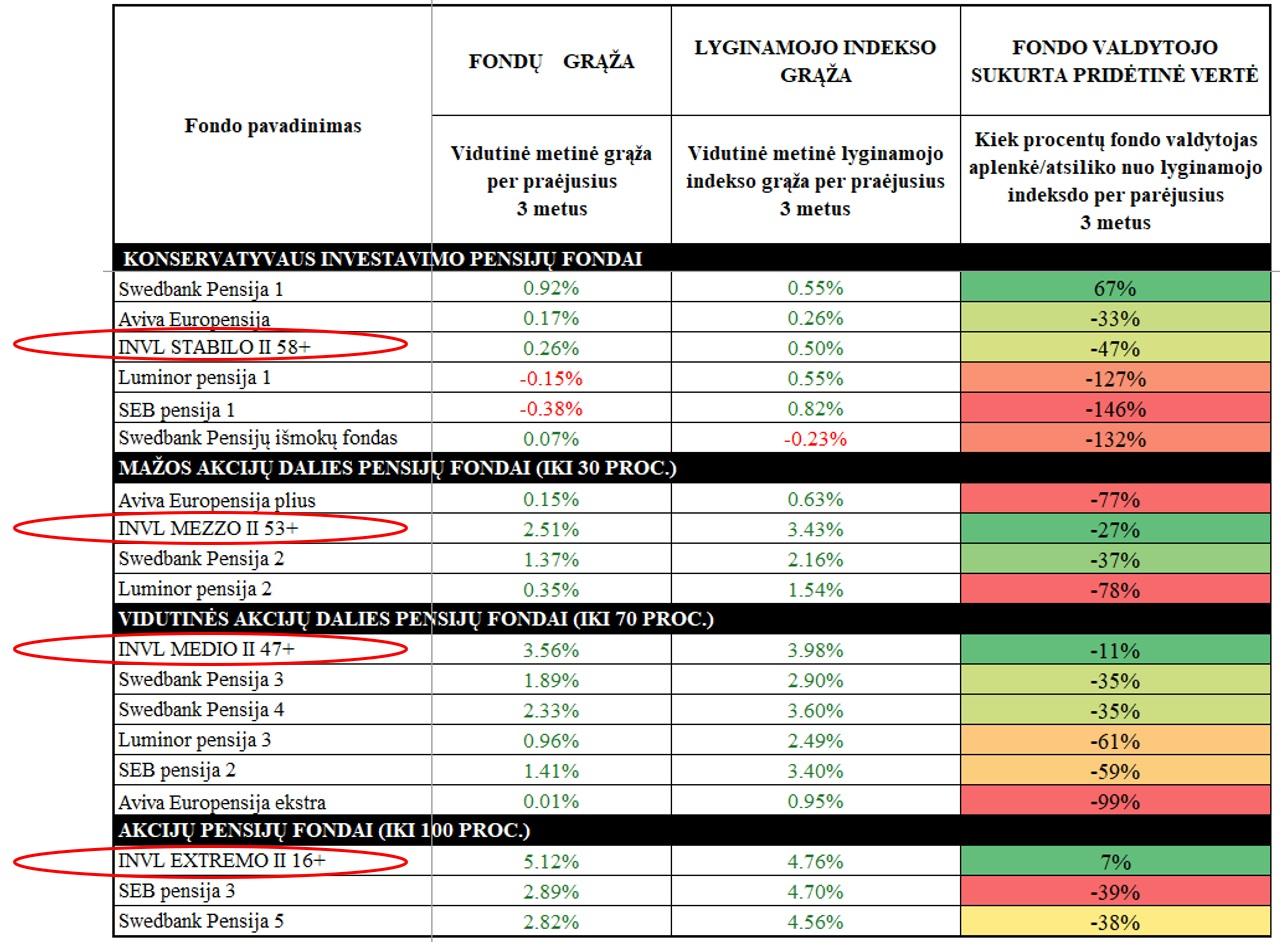 II pakopos pensijų fondai: 3 metų laikotarpio palyginimas