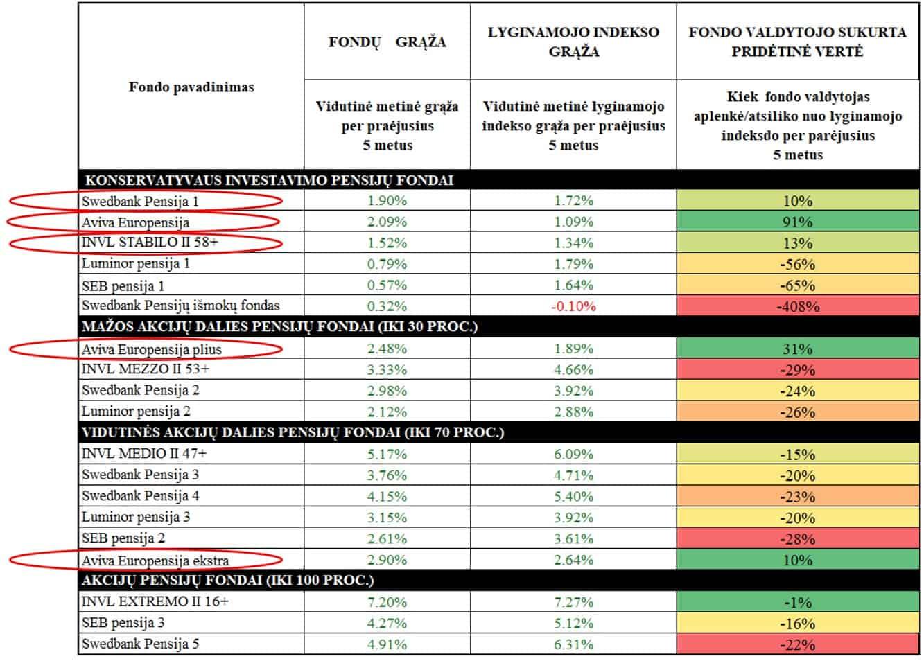 II pakopos pensijų fondai: 5 metų laikotarpio palyginimas