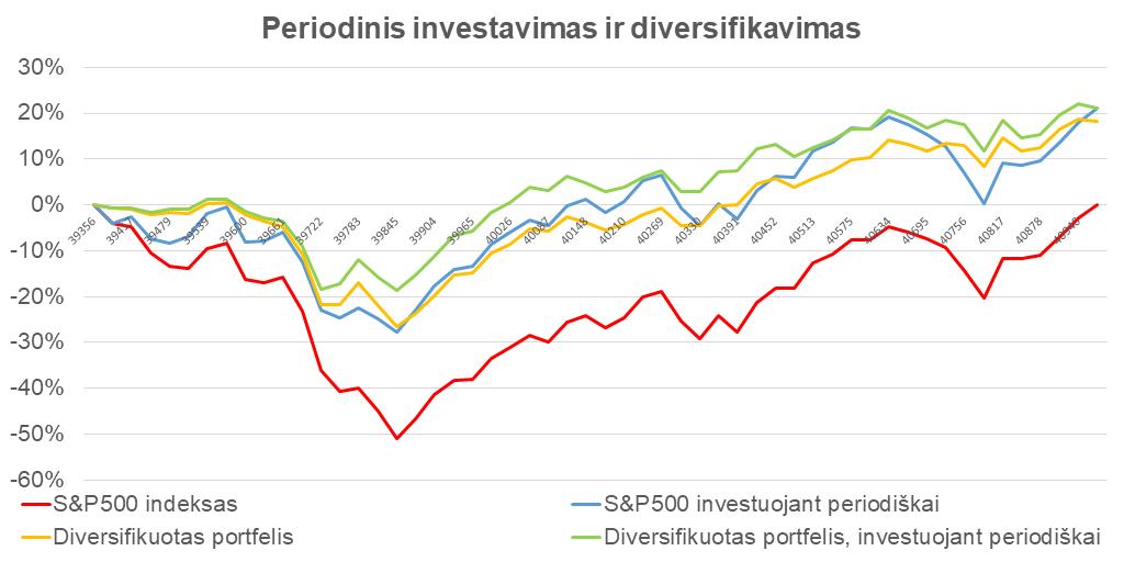 investavimas vs bitkoino pirkimas prekybos korpusais sistema